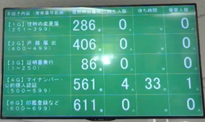 千葉市緑区役所市民総合窓口課呼び出し状況第1ライブカメラ(千葉県千葉市緑区)